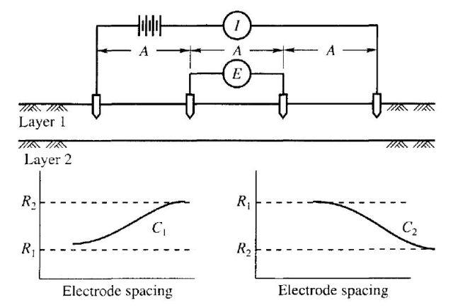 Electrical Resistivity Test - Schematic Representation