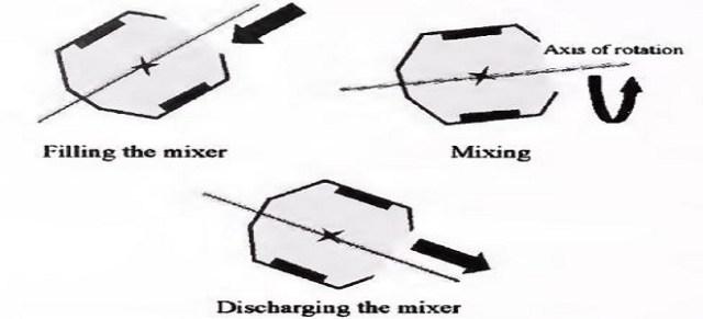 HOW TO CLASSIFY DRUM TYPE CONCRETE MIXER? - CivilBlog Org