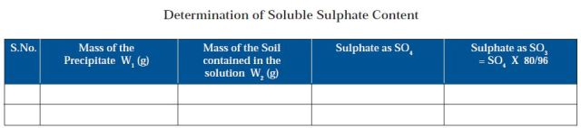 Sample Format for determination of soluble sulphate content
