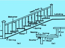 Components of Stairs