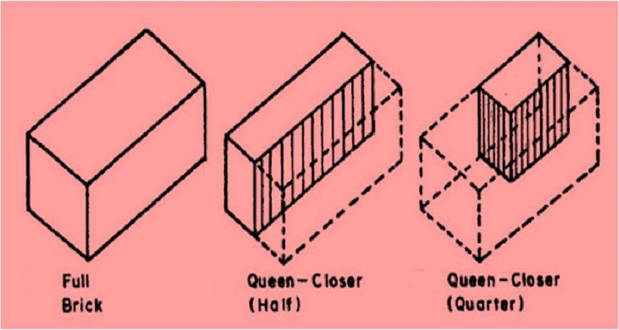 10 DIFFERENT TYPES OF BRICK CUTS USED IN BRICK MASONRY - CivilBlog Org