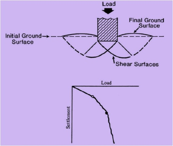 Fig-2 (Local Shear Failure)