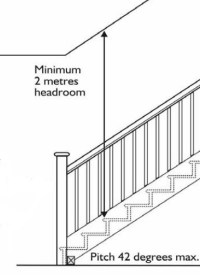 Technical terms used in Staircases | Lets build the future