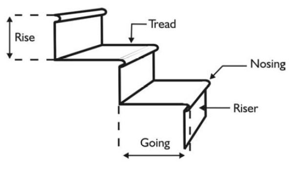 Rise-Tread-Nosing-Going