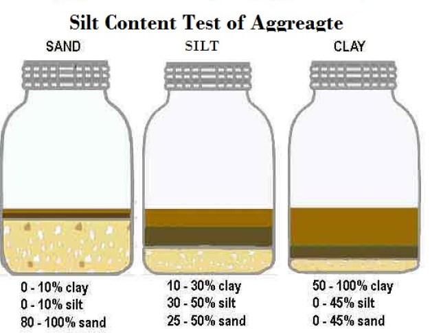 Silt content test
