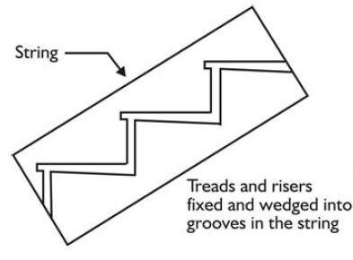 Strings or Stringers