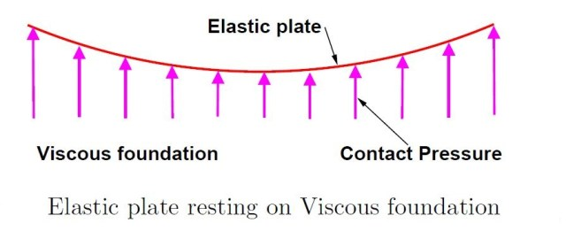Plate Theory