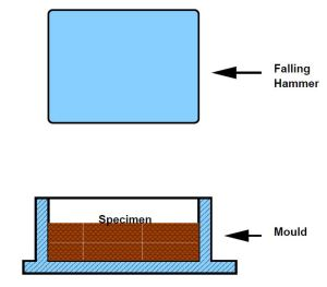 Fig-3 Impact Test Setup