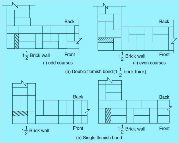 Fig-4 Flemish Bond