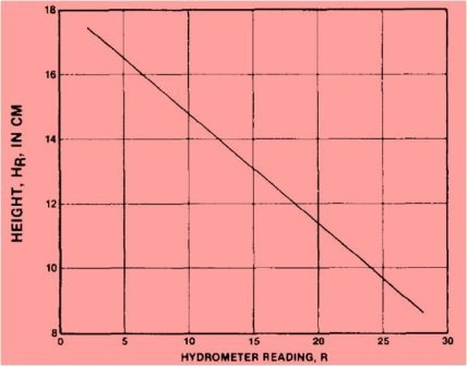 Fig-3 Typical hydrometer calibration chart