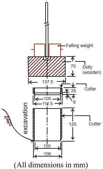 Fig-1 Core cutter test of soil