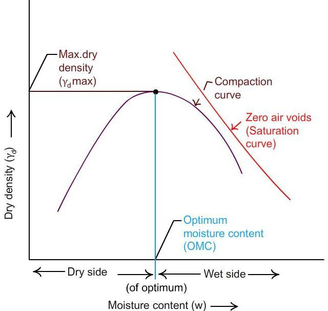 Fig-1 Moisture content dry density relationship
