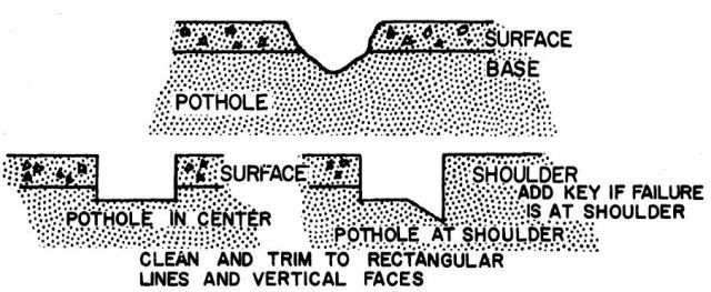 Fig-2 Repair of pothole
