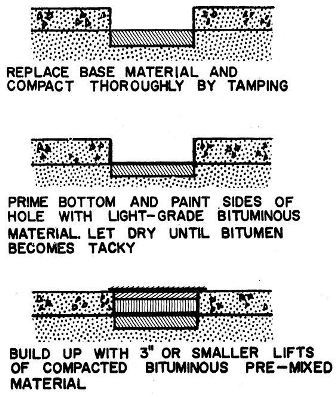 Steps in repairing potholes