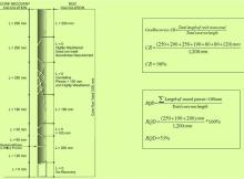 Illustration on Core Recovery and RQD calculation