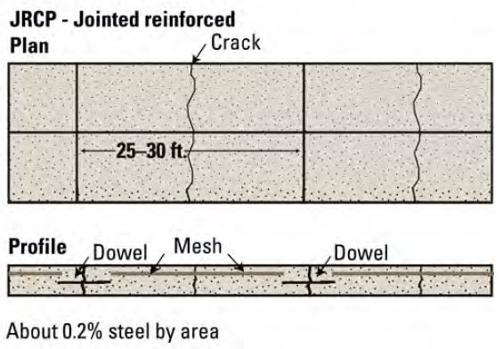 JRCP - Jointed Reinforced Concrete Pavement
