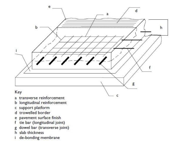 Quality Requirements Of Joints In Rigid Pavement