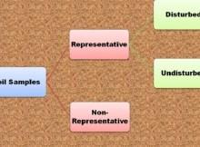 Types of Soil Samples