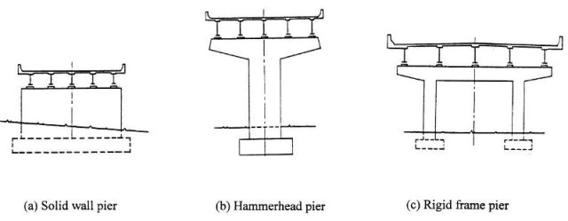 Fig-3 Typical pier types for steel bridges