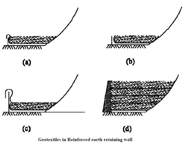 Fig-3 Geotextiles in retaining walls