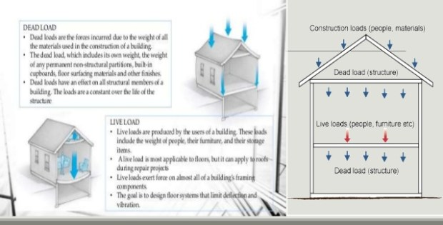 Different types of loads on building