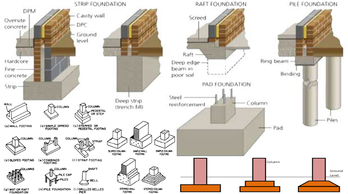 Design procedures for a building foundation step by step for Raised foundation types
