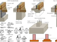 Design Procedure of foundation