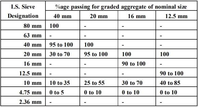 grading of coarse aggregate