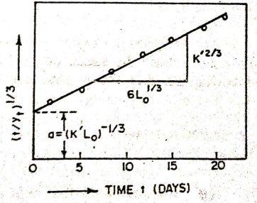 Thomas method graph