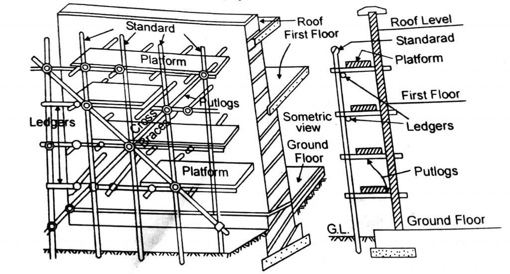 brick layer scaffolding