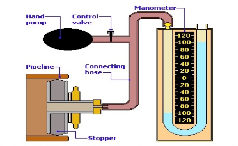 Air test of sewer test