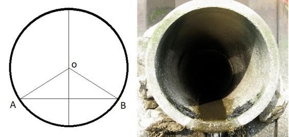 Circular shapes of Sewer