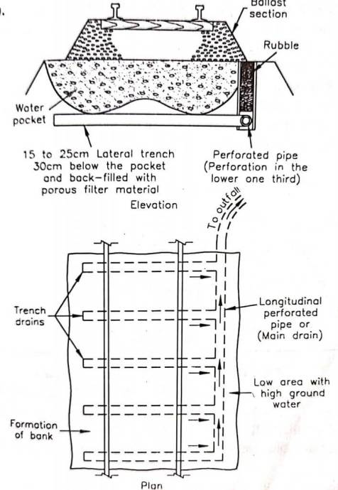 perforated pipes and trench drains