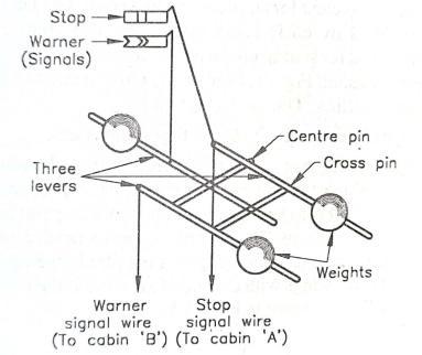 Three Level Slot Arrangement