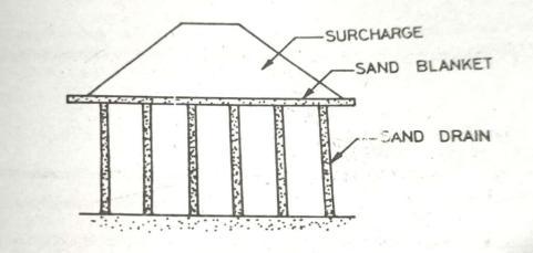 Sand Drains