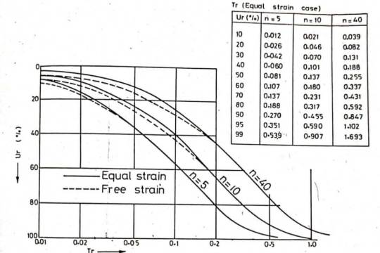 Theory of Sand Drains - Free strain case and Equal strain case