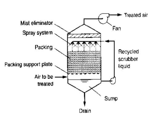 Odor Treatment Methods & Design Considerations