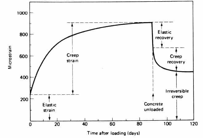 Concrete Creep Definition, Creep deformation Stages