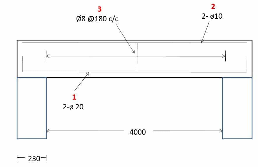 Bar Bending Schedule (BBS) | BBS Step by Step Preparation | Sample ...