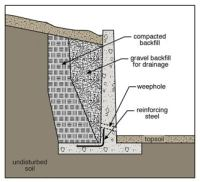 Retaining walls |Types of retaining walls|Stability of ...