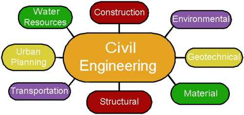 Civil Engineering Diagram