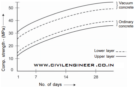 Effect of vacuum dewatering of concrete graph_civilengineer