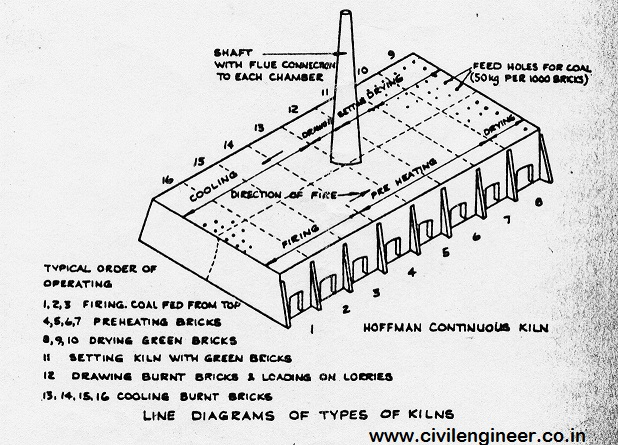 continuous kiln_civilengineer.co.in