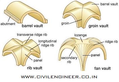 different types of concrete vault