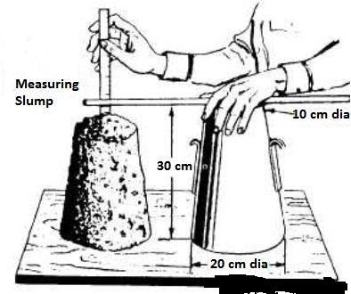 concrete workability measures