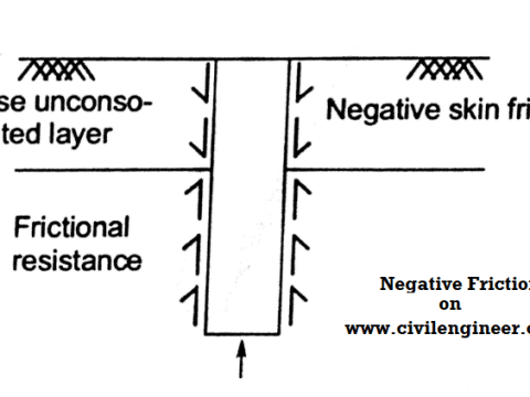Negative Friction on Civil Engineer