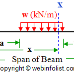 Shear Moment Diagram Cantilever Beam 2005 Honda Civic Headlight Wiring Calculator For Engineers - Fixed : Bending And Force