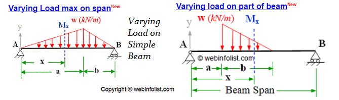 shear moment diagram distributed load 2002 vw jetta engine calculator for engineers - bending and force simply supported beam