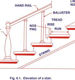 definitions of technical terms used in stair case free rh civilengineering blog stairs construction diagram stair [ 1929 x 1277 Pixel ]