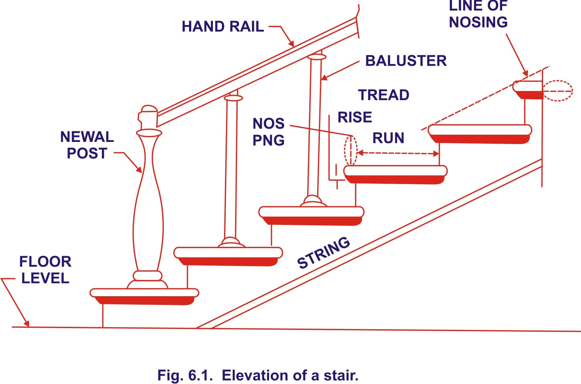 hight resolution of definitions of technical terms used in stair case